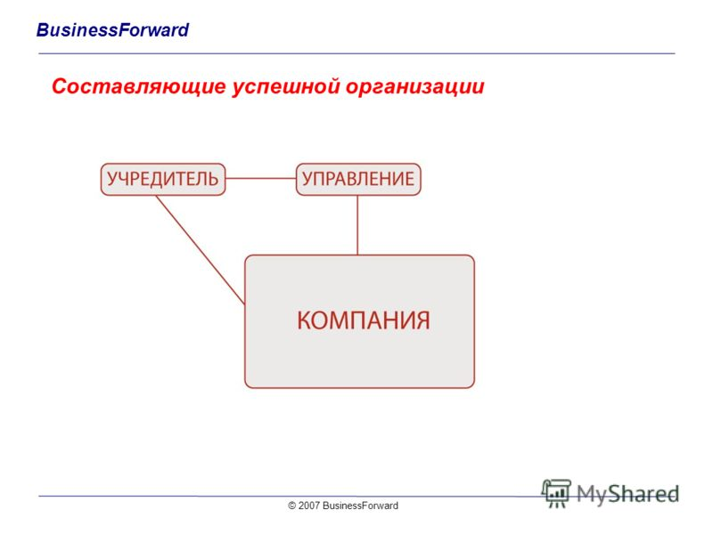 BusinessForward Составляющие успешной организации © 2007 BusinessForward