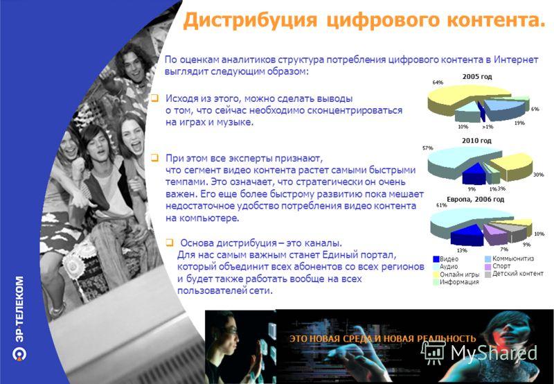 Дистрибуция цифрового контента. По оценкам аналитиков структура потребления цифрового контента в Интернет выглядит следующим образом: 2005 год 2010 год Европа, 2006 год Видео Аудио Онлайн игры Информация Коммьюнитиз Спорт Детский контент Исходя из эт