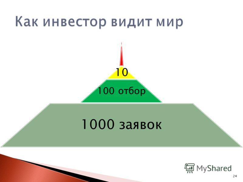 24 10 100 отбор 1000 заявок