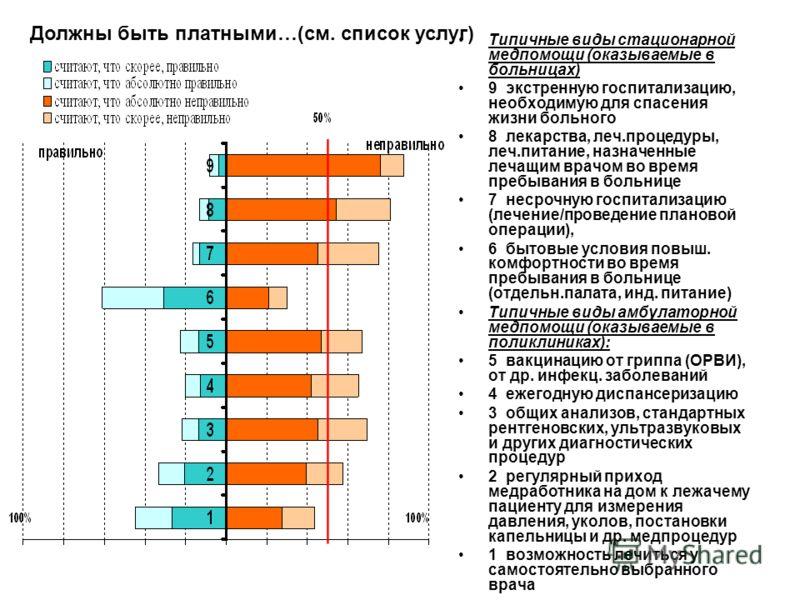 Типичные виды стационарной медпомощи (оказываемые в больницах) 9 экстренную госпитализацию, необходимую для спасения жизни больного 8 лекарства, леч.процедуры, леч.питание, назначенные лечащим врачом во время пребывания в больнице 7 несрочную госпита