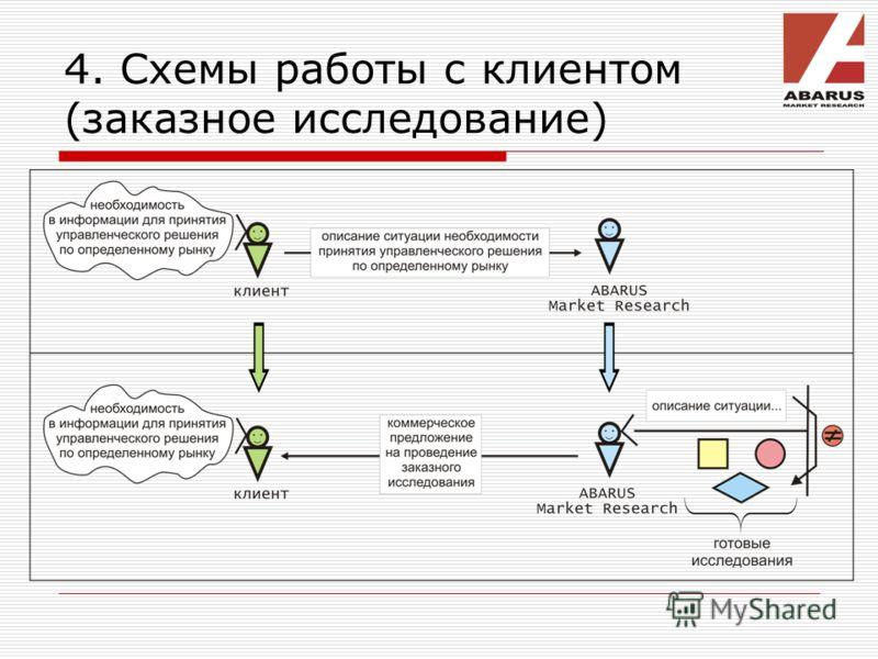 4. Схемы работы с клиентом (заказное исследование)