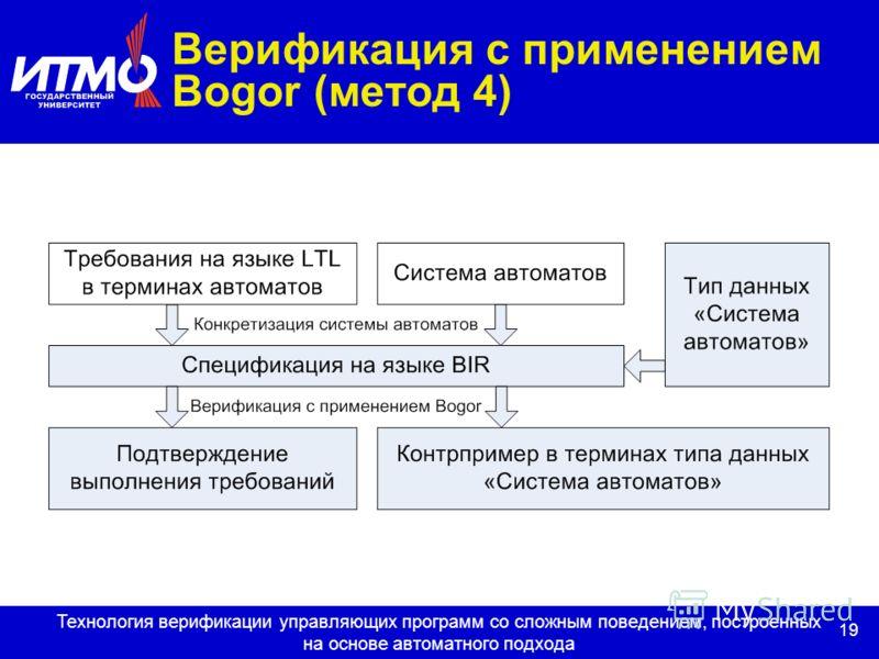 19 Технология верификации управляющих программ со сложным поведением, построенных на основе автоматного подхода Верификация с применением Bogor (метод 4)