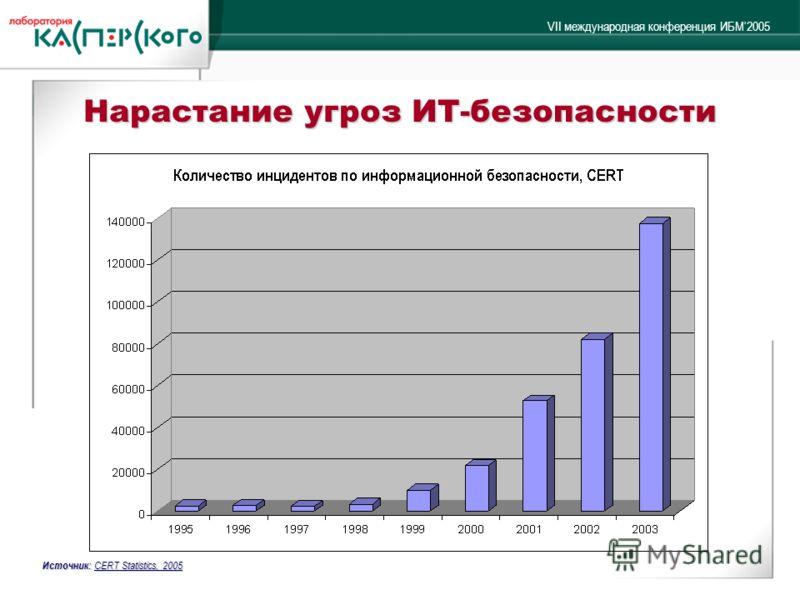 VII международная конференция ИБМ2005 Нарастание угроз ИТ-безопасности Источник: CERT Statistics, 2005