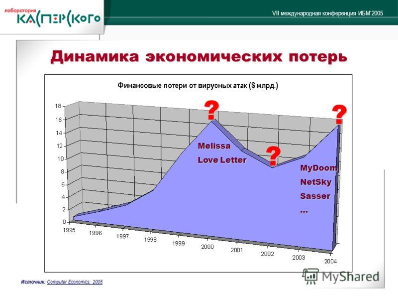 VII международная конференция ИБМ2005 Динамика экономических потерь ? ? ? Melissa Love Letter MyDoomNetSkySasser… Источник: Computer Economics, 2005