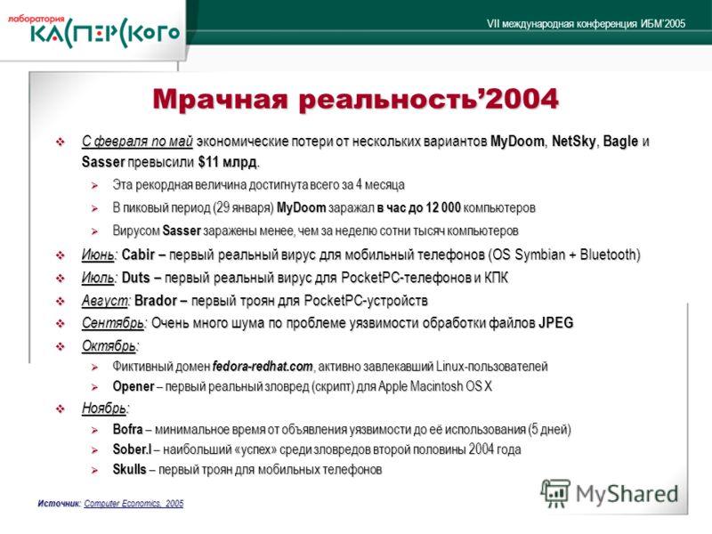 VII международная конференция ИБМ2005 Мрачная реальность2004 С февраля по май экономические потери от нескольких вариантов MyDoom, NetSky, Bagle и Sasser превысили $11 млрд. С февраля по май экономические потери от нескольких вариантов MyDoom, NetSky