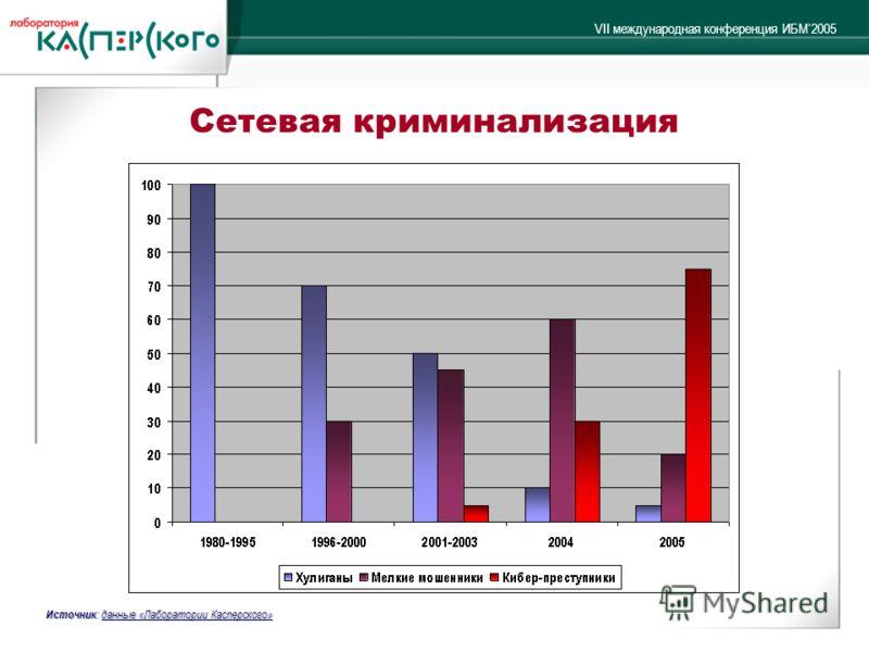 VII международная конференция ИБМ2005 Сетевая криминализация Источник : данные «Лаборатории Касперского»
