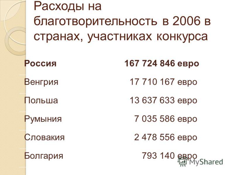 Расходы на благотворительность в 2006 в странах, участниках конкурса Россия 167 724 846 евро Венгрия 17 710 167 евро Польша 13 637 633 евро Румыния 7 035 586 евро Словакия 2 478 556 евро Болгария 793 140 евро