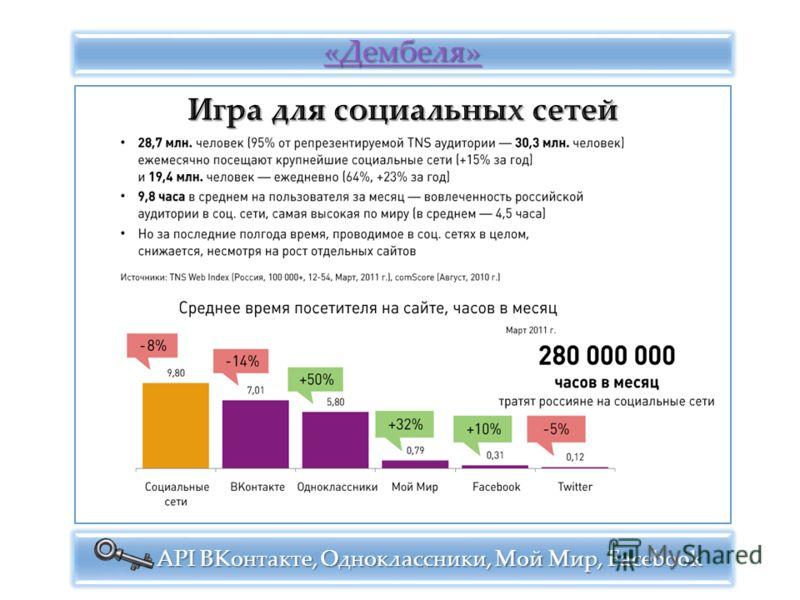 «Дембеля» «Дембеля» «Дембеля» API ВКонтакте, Одноклассники, Мой Мир, Facebook API ВКонтакте, Одноклассники, Мой Мир, Facebook