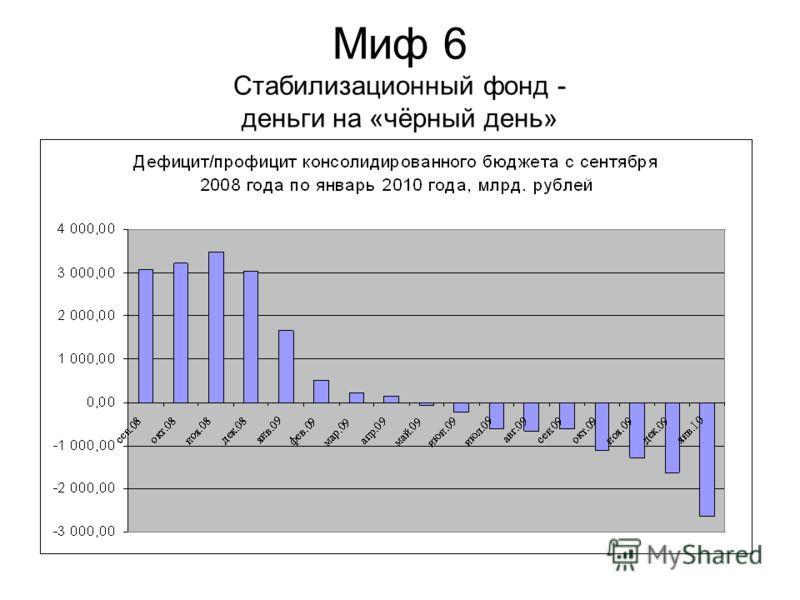 Миф 6 Стабилизационный фонд - деньги на «чёрный день»