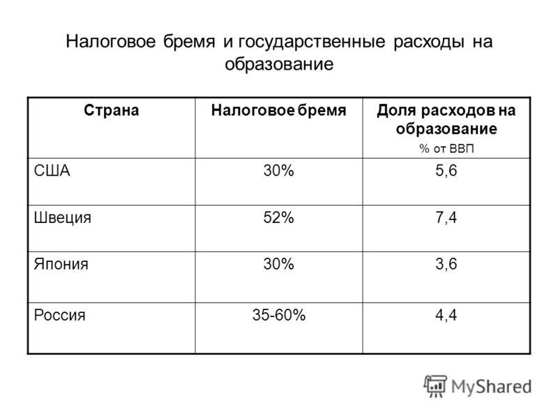 Налоговое бремя и государственные расходы на образование СтранаНалоговое бремяДоля расходов на образование % от ВВП США30%5,6 Швеция52%7,4 Япония30%3,6 Россия35-60%4,4