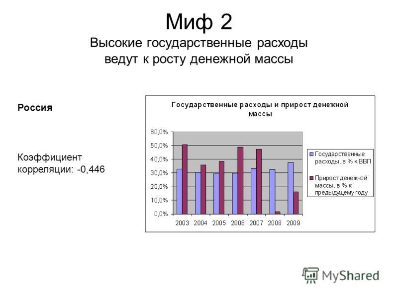 Миф 2 Высокие государственные расходы ведут к росту денежной массы Коэффициент корреляции: -0,446 Россия
