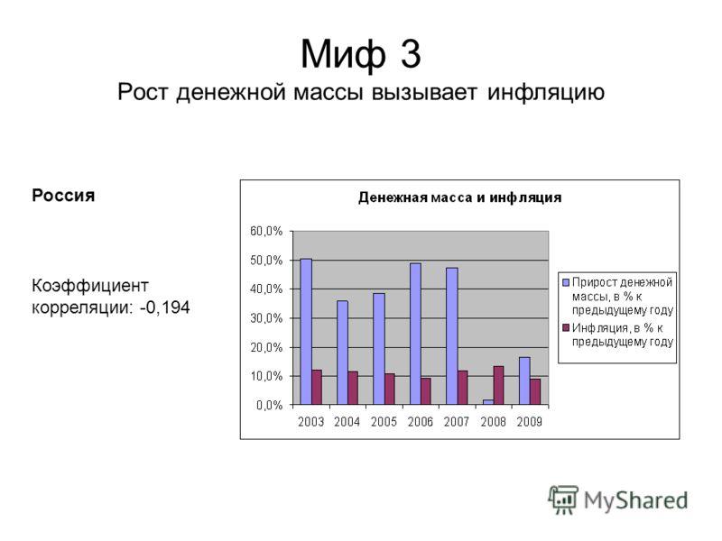 Миф 3 Рост денежной массы вызывает инфляцию Коэффициент корреляции: -0,194 Россия