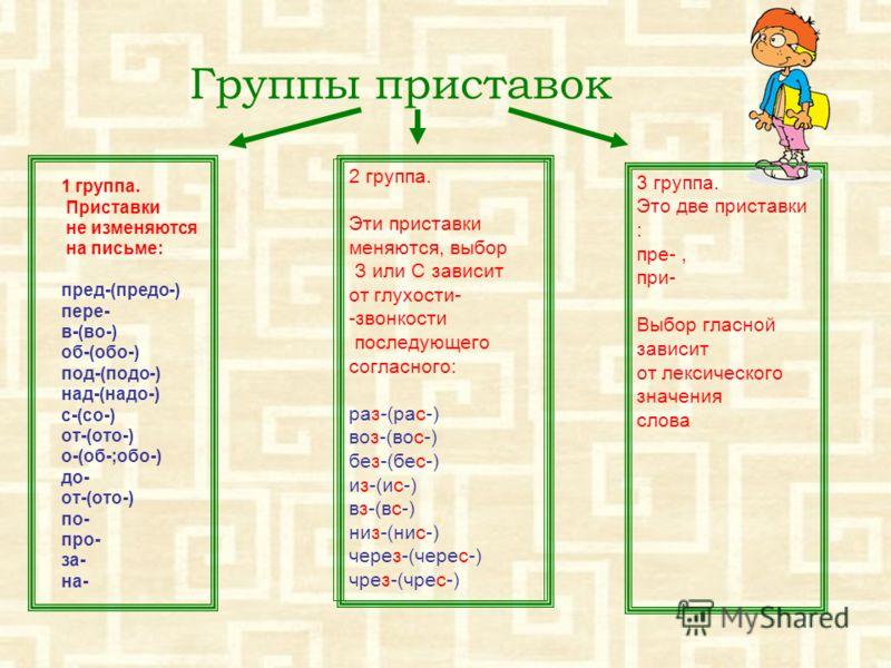 Группы приставок 1 группа. Приставки не изменяются на письме: пред-(предо-) пере- в-(во-) об-(обо-) под-(подо-) над-(надо-) с-(со-) от-(ото-) о-(об-;обо-) до- от-(ото-) по- про- за- на- 2 группа. Эти приставки меняются, выбор З или С зависит от глухо