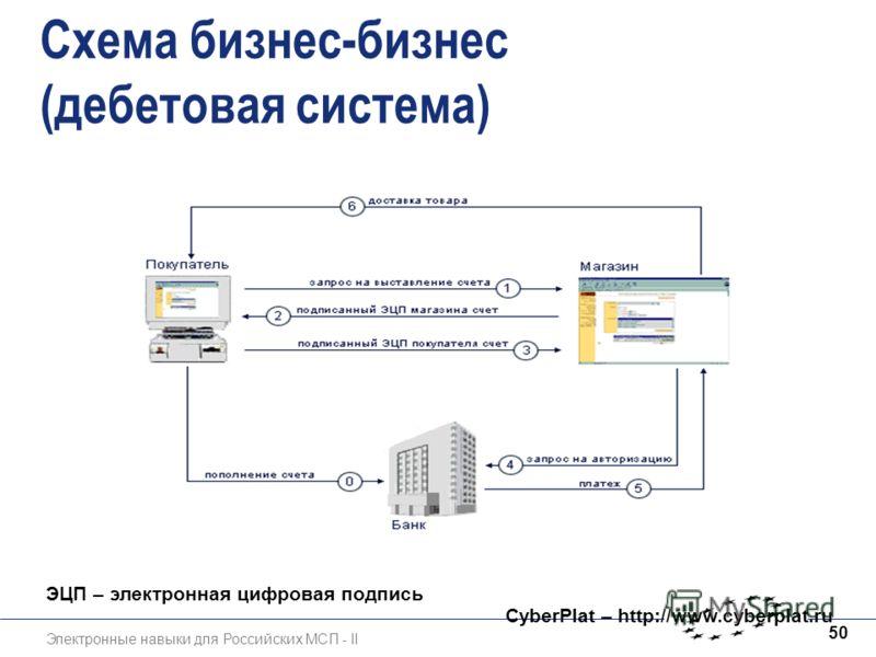 Электронные навыки для Российских МСП - II 50 Схема бизнес-бизнес (дебетовая система) CyberPlat – http://www.cyberplat.ru ЭЦП – электронная цифровая подпись