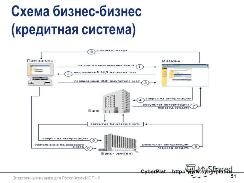Электронные навыки для Российских МСП - II 51 Схема бизнес-бизнес (кредитная система) CyberPlat – http://www.cyberplat.ru