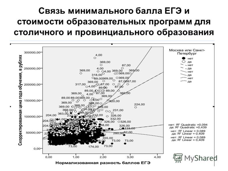 Связь минимального балла ЕГЭ и стоимости образовательных программ для столичного и провинциального образования