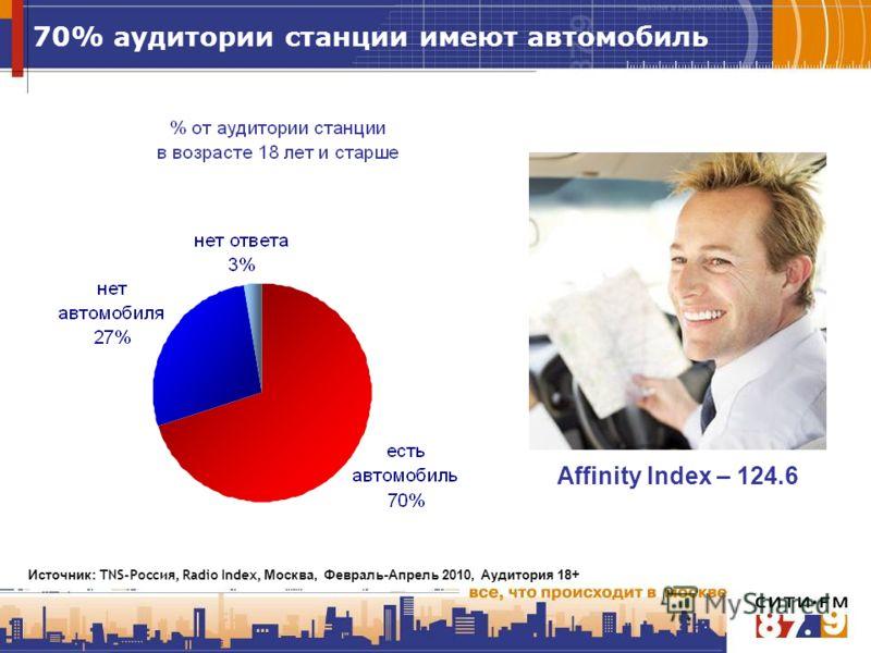 70% аудитории станции имеют автомобиль Affinity Index – 124.6 Источник : TNS-Россия, Radio Index, Москва, Февраль-Апрель 2010, Аудитория 18+