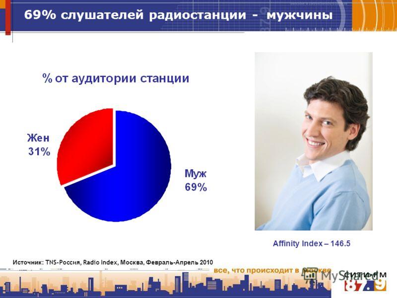 Источник : TNS-Россия, Radio Index, Москва, Февраль-Апрель 2010 69% слушателей радиостанции - мужчины Affinity Index – 146.5