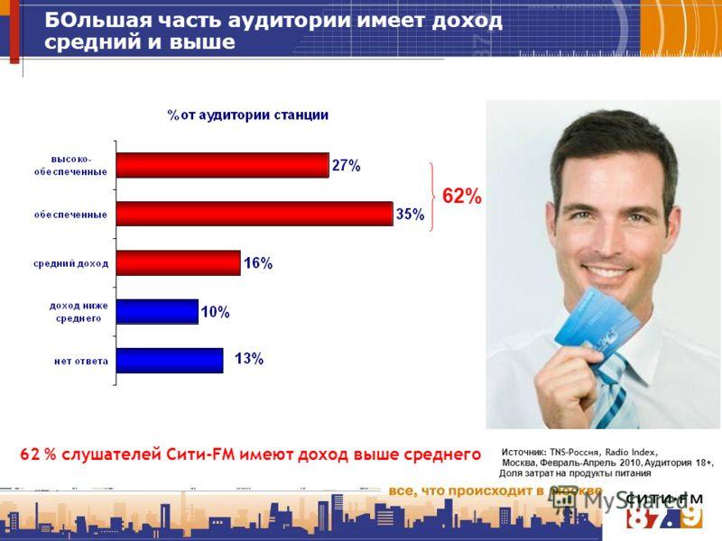 БОльшая часть аудитории имеет доход средний и выше 62 % слушателей Сити-FM имеют доход выше среднего Источник : TNS-Россия, Radio Index, Москва, Февраль-Апрель 2010, Аудитория 18+, Доля затрат на продукты питания 62%