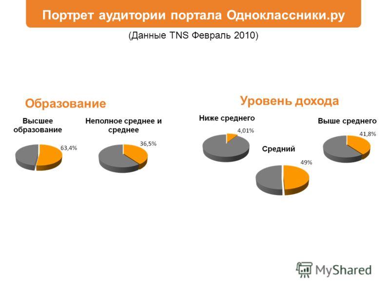 (Данные TNS Февраль 2010) Портрет аудитории портала Одноклассники.ру Образование Уровень дохода