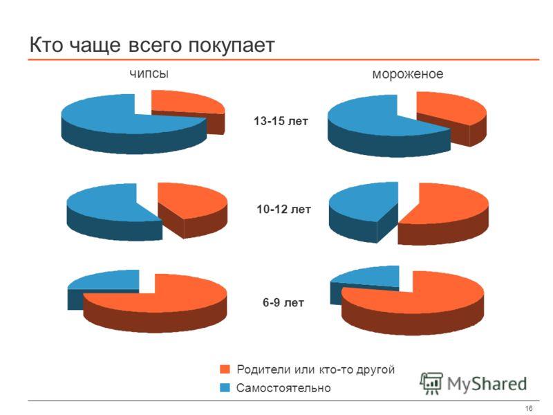 16 Кто чаще всего покупает чипсы 6-9 лет 10-12 лет 13-15 лет мороженое Родители или кто-то другой Самостоятельно