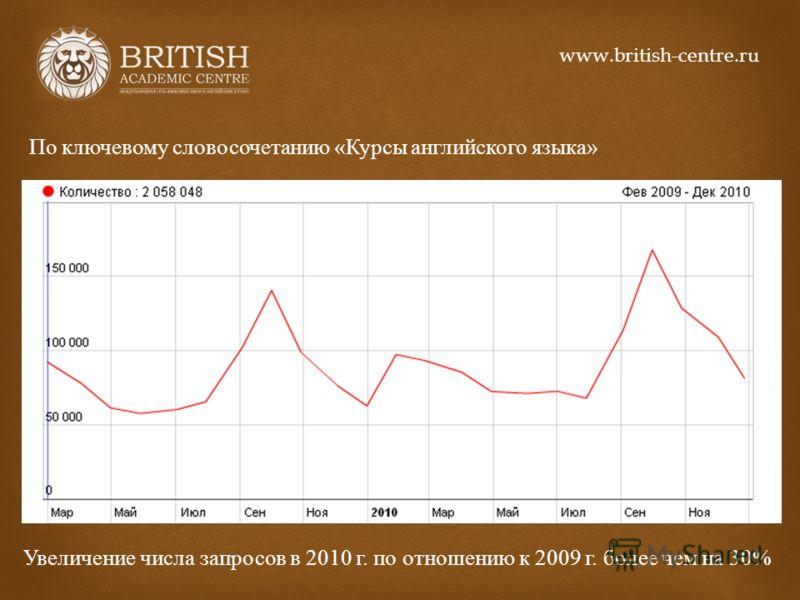 По ключевому словосочетанию « Курсы английского языка » Увеличение числа запросов в 2010 г. по отношению к 2009 г. более чем на 30% www.british-centre.ru