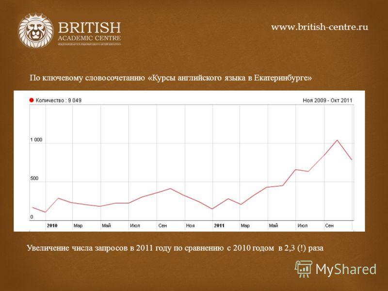 По ключевому словосочетанию « Курсы английского языка в Екатеринбурге » Увеличение числа запросов в 2011 году по сравнению с 2010 годом в 2,3 (!) раза www.british-centre.ru