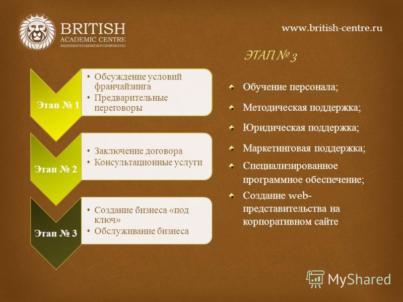 ЭТАП 3 Обучение персонала ; Методическая поддержка ; Юридическая поддержка ; Маркетинговая поддержка ; Специализированное программное обеспечение ; Создание web- представительства на корпоративном сайте www.british-centre.ru Этап 1 Обсуждение условий