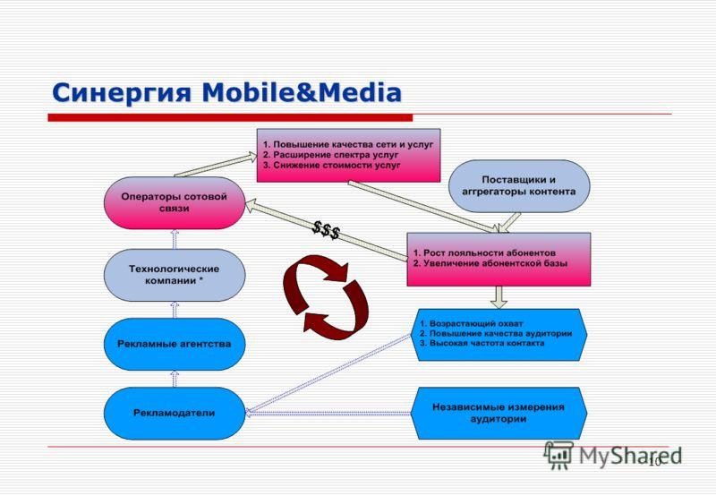 10 Синергия Mobile&Media