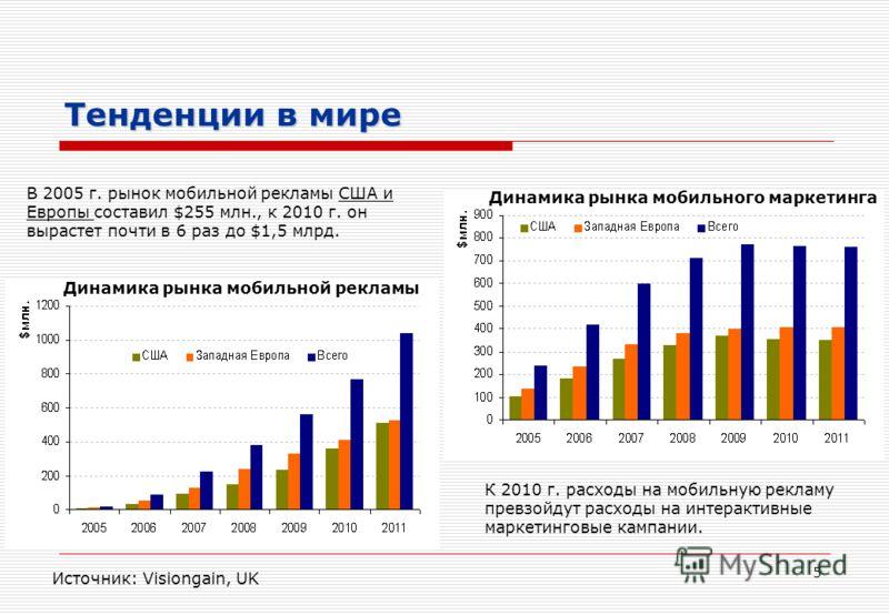 5 Тенденции в мире В 2005 г. рынок мобильной рекламы США и Европы составил $255 млн., к 2010 г. он вырастет почти в 6 раз до $1,5 млрд. Источник: Visiongain, UK К 2010 г. расходы на мобильную рекламу превзойдут расходы на интерактивные маркетинговые
