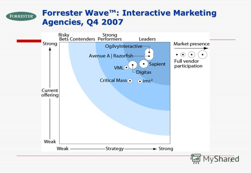 7 Forrester Wave: Interactive Marketing Agencies, Q4 2007
