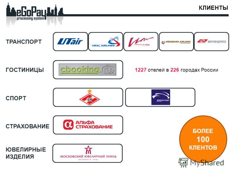 КЛИЕНТЫ 1227 отелей в 226 городах России ТРАНСПОРТ ГОСТИНИЦЫ СПОРТ СТРАХОВАНИЕ ЮВЕЛИРНЫЕ ИЗДЕЛИЯ БОЛЕЕ 100 КЛЕНТОВ