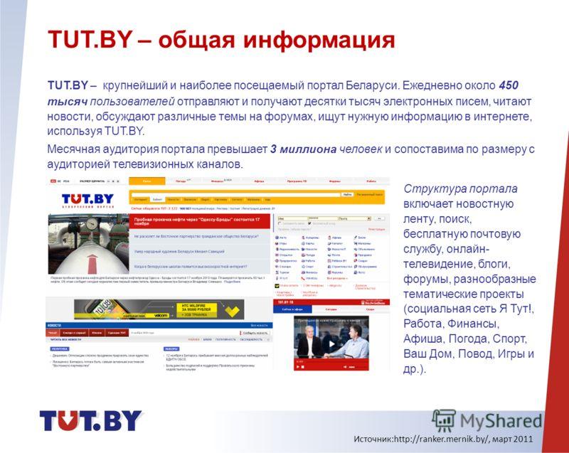TUT.BY – общая информация TUT.BY – крупнейший и наиболее посещаемый портал Беларуси. Ежедневно около 450 тысяч пользователей отправляют и получают десятки тысяч электронных писем, читают новости, обсуждают различные темы на форумах, ищут нужную инфор