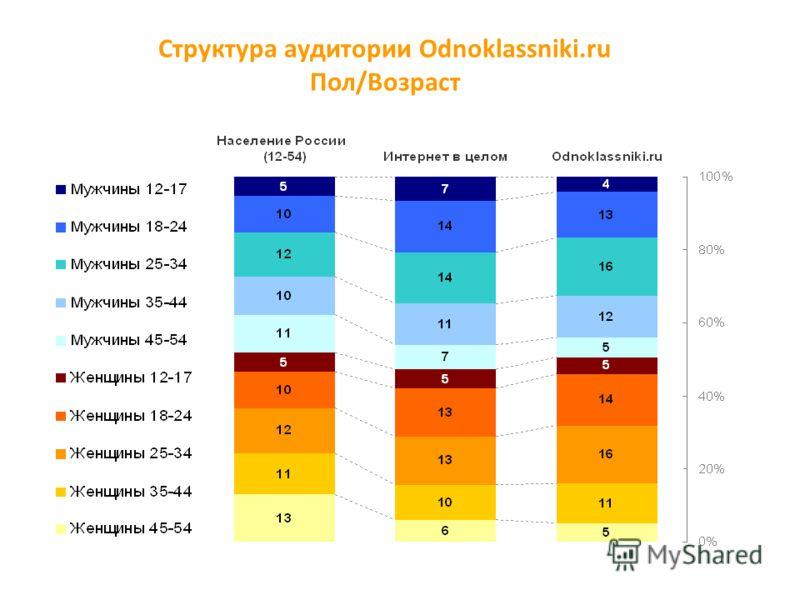 Структура аудитории Odnoklassniki.ru Пол/Возраст