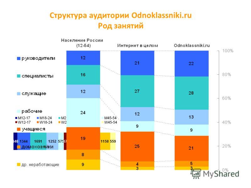 Структура аудитории Odnoklassniki.ru Род занятий