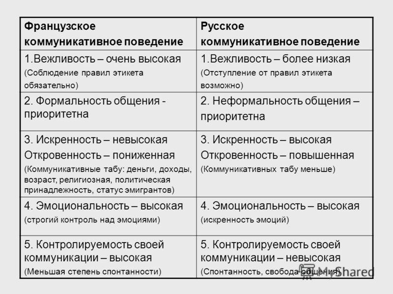 Французское коммуникативное поведение Русское коммуникативное поведение 1.Вежливость – очень высокая (Соблюдение правил этикета обязательно) 1.Вежливость – более низкая (Отступление от правил этикета возможно) 2. Формальность общения - приоритетна 2.