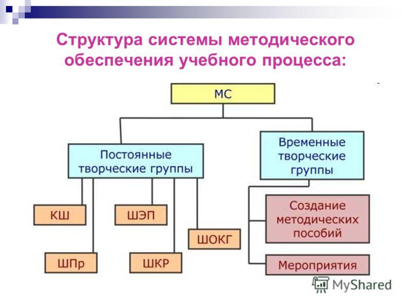 Структура системы методического обеспечения учебного процесса: