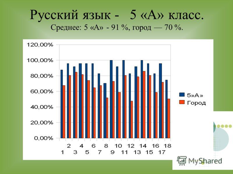 Русский язык - 5 «А» класс. Среднее: 5 «А» - 91 %, город 70 %.