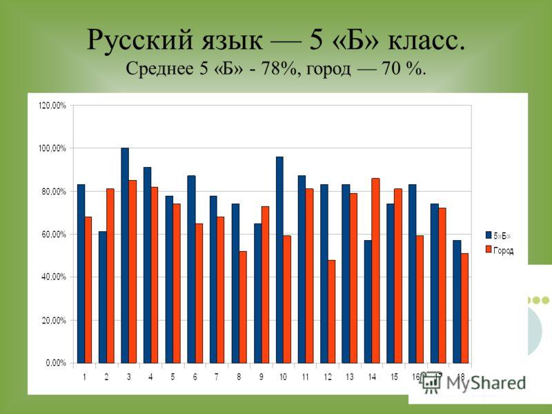 Русский язык 5 «Б» класс. Среднее 5 «Б» - 78%, город 70 %.