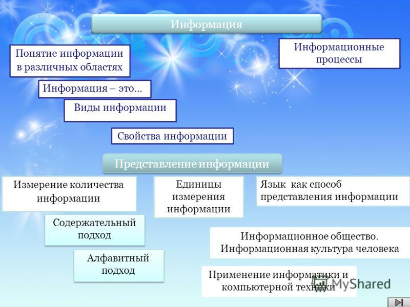 Понятие информации в различных областях Виды информации Свойства информации Измерение количества информации Содержательный подход Содержательный подход Алфавитный подход Алфавитный подход Информационные процессы Информация – это… Язык как способ пред