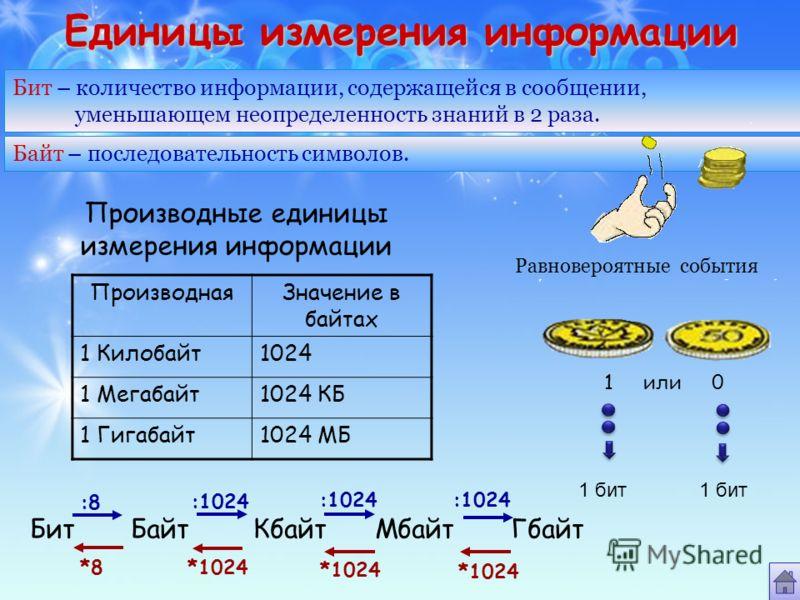 Единицы измерения информации Бит – количество информации, содержащейся в сообщении, уменьшающем неопределенность знаний в 2 раза. Байт – последовательность символов. Производные единицы измерения информации ПроизводнаяЗначение в байтах 1 Килобайт1024