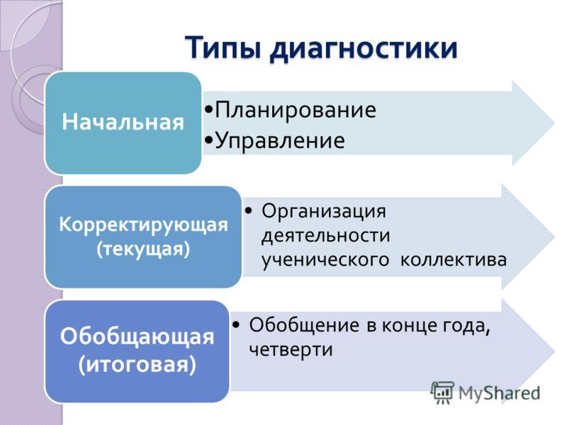 Типы диагностики Планирование Управление Начальная Организация деятельности ученического коллектива Корректирующая ( текущая ) Обобщение в конце года, четверти Обобщающая ( итоговая )