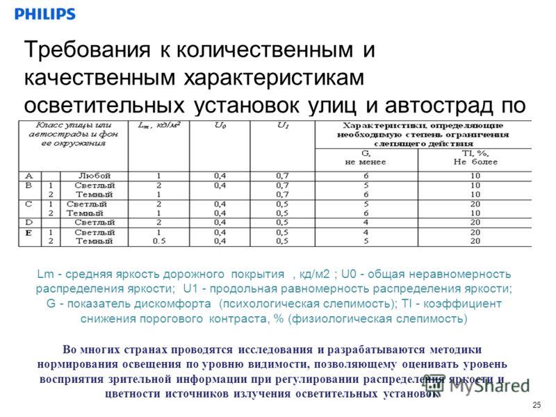 25 Требования к количественным и качественным характеристикам осветительных установок улиц и автострад по публикации МКО 12.2 Lm - средняя яркость дорожного покрытия, кд/м2 ; U0 - общая неравномерность распределения яркости; U1 - продольная равномерн