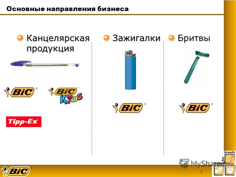 2КанцелярскаяпродукцияЗажигалкиБритвы Основные направления бизнеса
