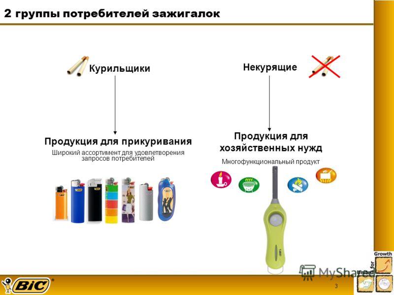3 Курильщики Некурящие Продукция для прикуривания Широкий ассортимент для удовлетворения запросов потребителей Продукция для хозяйственных нужд Многофункциональный продукт 2 группы потребителей зажигалок