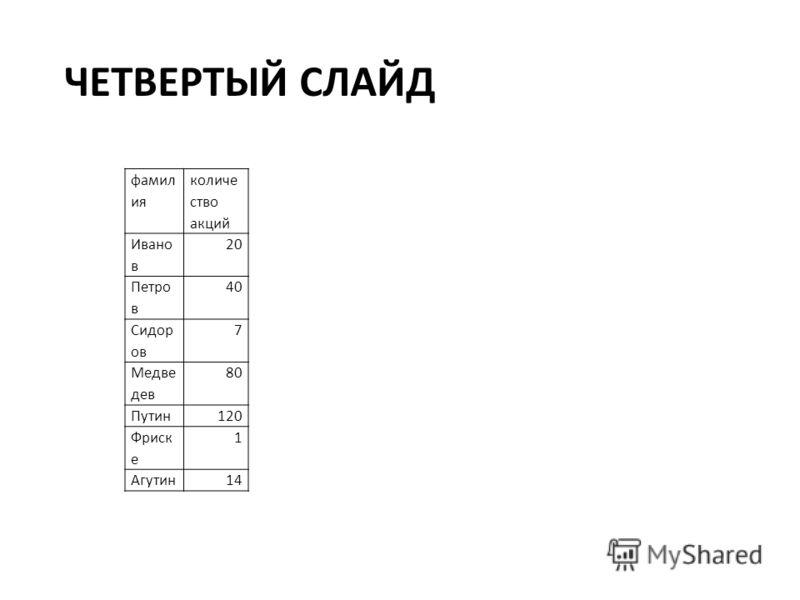 ЧЕТВЕРТЫЙ СЛАЙД фамил ия количе ство акций Ивано в 20 Петро в 40 Сидор ов 7 Медве дев 80 Путин120 Фриск е 1 Агутин14
