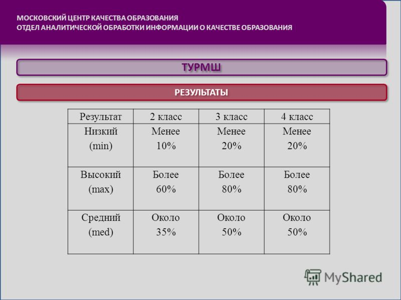 МОСКОВСКИЙ ЦЕНТР КАЧЕСТВА ОБРАЗОВАНИЯ ОТДЕЛ АНАЛИТИЧЕСКОЙ ОБРАБОТКИ ИНФОРМАЦИИ О КАЧЕСТВЕ ОБРАЗОВАНИЯ ТУРМШ РЕЗУЛЬТАТЫ Результат 2 класс3 класс4 класс Низкий (min) Менее 10% Менее 20% Менее 20% Высокий (max) Более 60% Более 80% Более 80% Средний (med