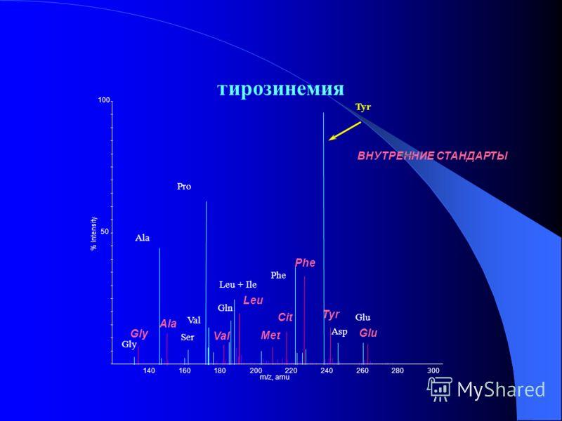 тирозинемия 140160180200220240260280300 m/z, amu 50 % Intensity 100 ВНУТРЕННИЕ СТАНДАРТЫ Gly Ala Val Leu Met Cit Phe Tyr Glu Gly Ala Ser Pro Val Leu + Ile Gln Tyr Phe Glu Asp