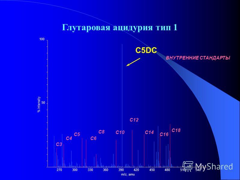 270300330360390420450480510540 m/z, amu 50 100 % Intensity C3C3 ВНУТРЕННИЕ СТАНДАРТЫ C4C4 C5C5 C8 C16 Глутаровая ацидурия тип 1 C6C6 C18 C10 C12 C14 С5DC