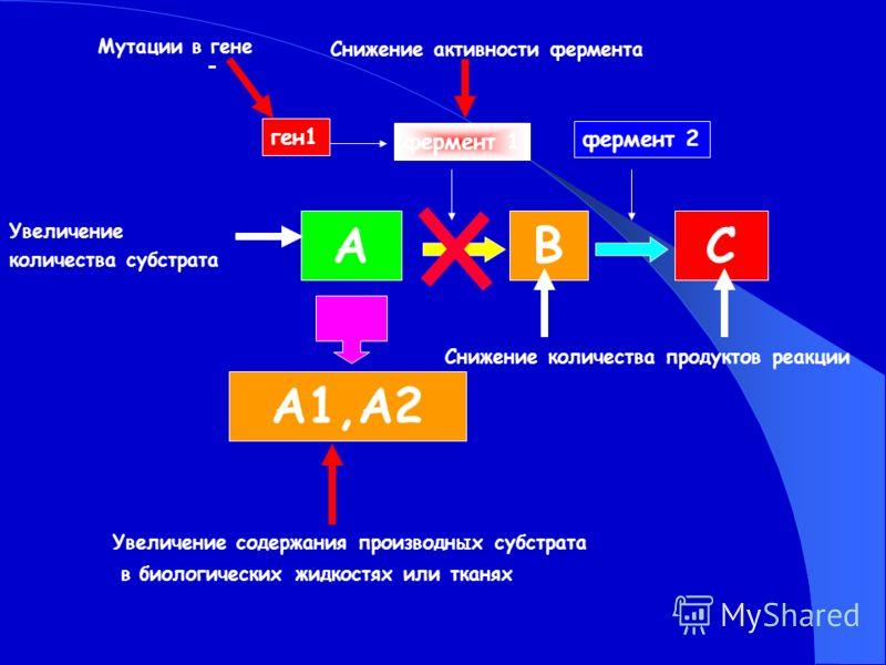 Снижение активности фермента АВС А1,А2 фермент 1 фермент 2 ген1 Снижение количества продуктов реакции Мутации в гене Увеличение количества субстрата Увеличение содержания производных субстрата в биологических жидкостях или тканях